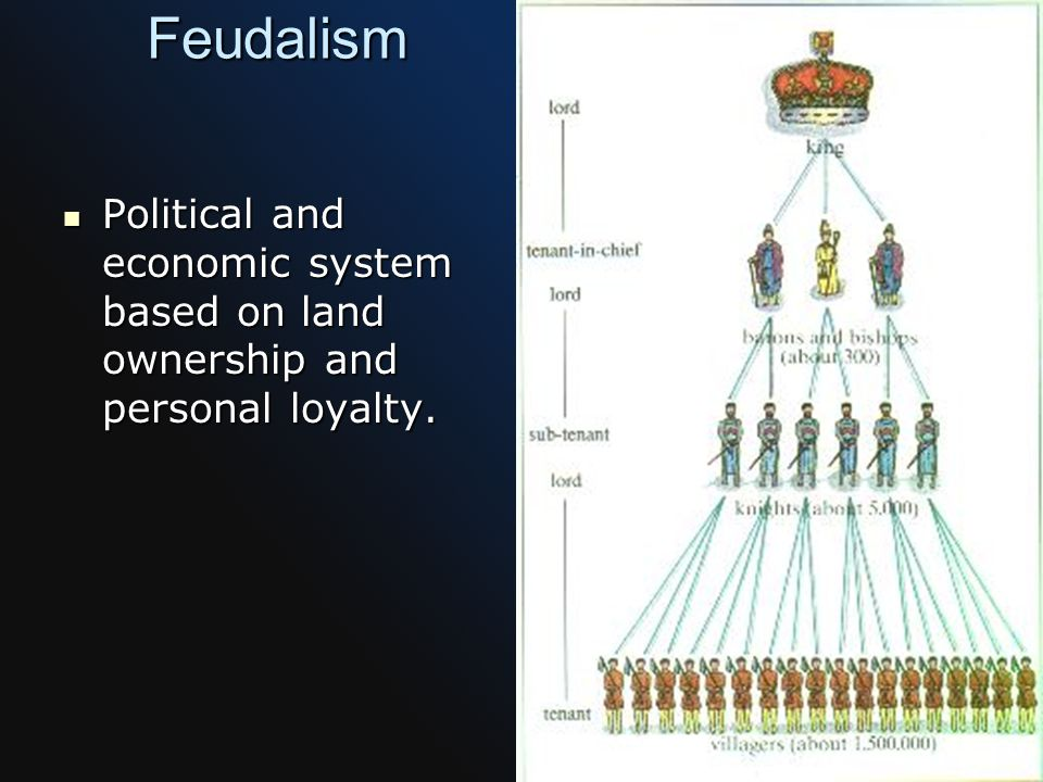 Feudalism Political and economic system based on land ownership and personal loyalty.