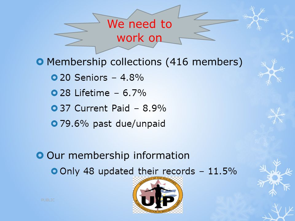  Membership collections (416 members)  20 Seniors – 4.8%  28 Lifetime – 6.7%  37 Current Paid – 8.9%  79.6% past due/unpaid  Our membership info