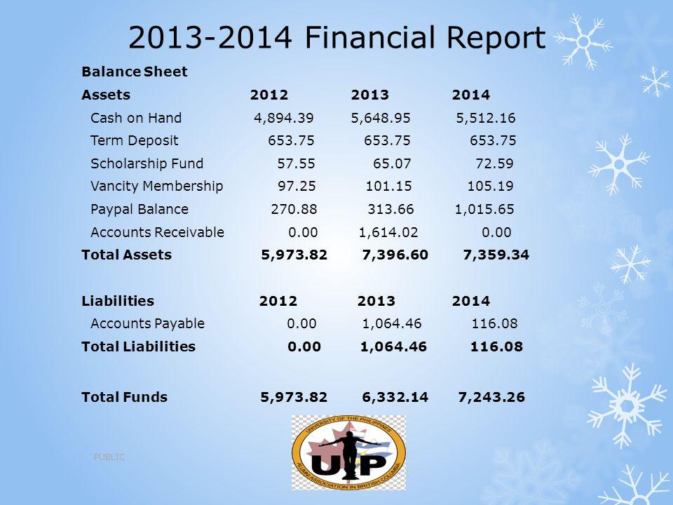 2013-2014 Financial Report Balance Sheet Assets201220132014 Cash on Hand 4,894.395,648.95 5,512.16 Term Deposit 653.75 653.75 653.75 Scholarship Fund