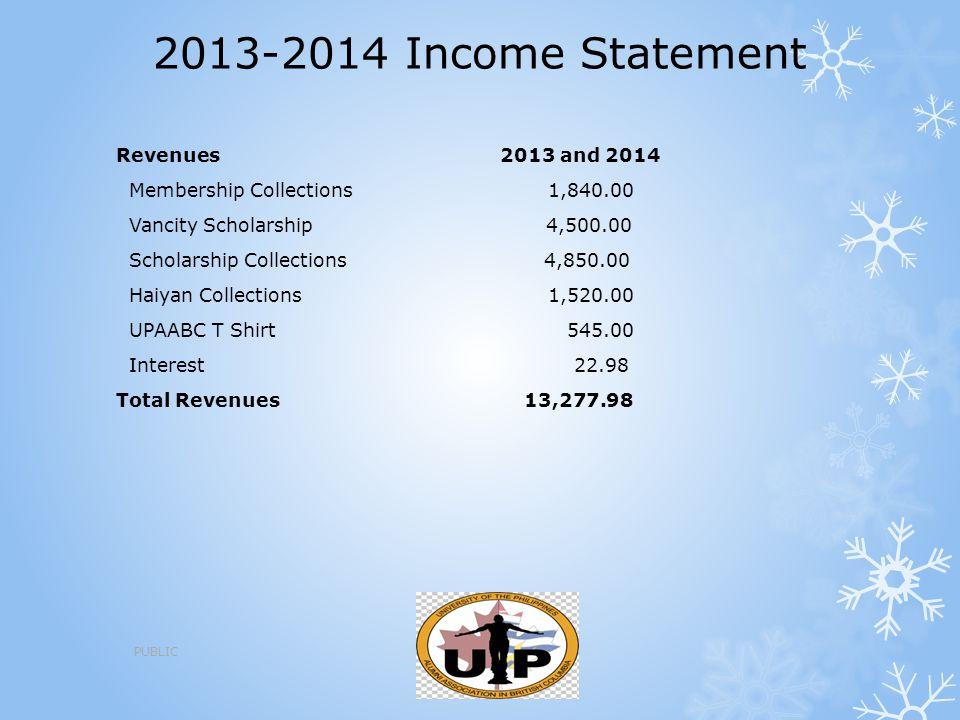 2013-2014 Income Statement Revenues 2013 and 2014 Membership Collections 1,840.00 Vancity Scholarship 4,500.00 Scholarship Collections 4,850.00 Haiyan