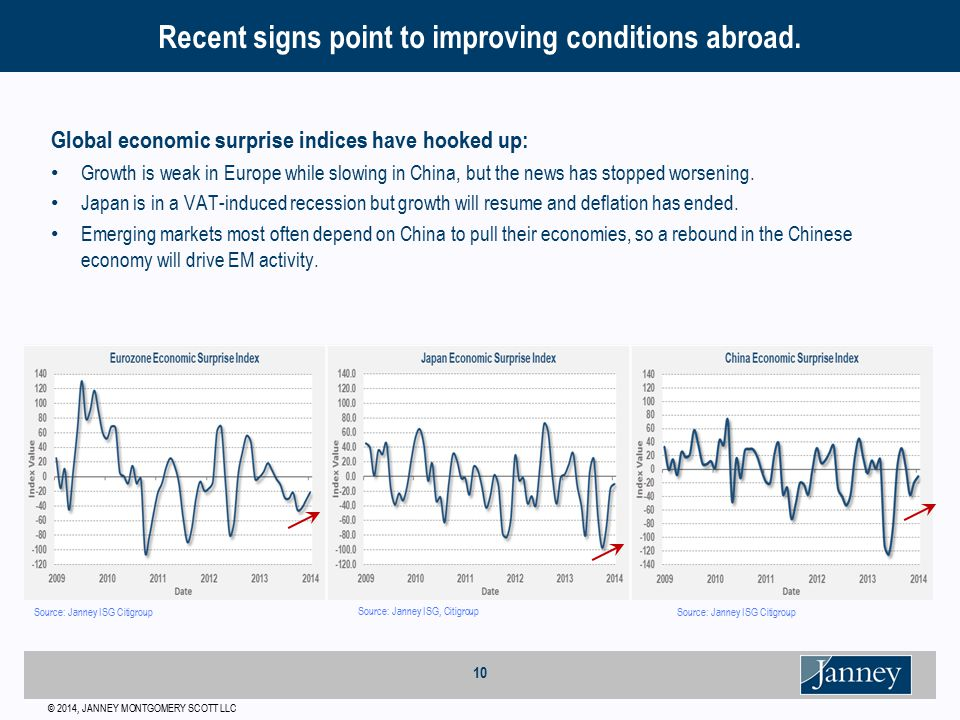 © 2014, JANNEY MONTGOMERY SCOTT LLC 10 Global economic surprise indices have hooked up: Growth is weak in Europe while slowing in China, but the news has stopped worsening.