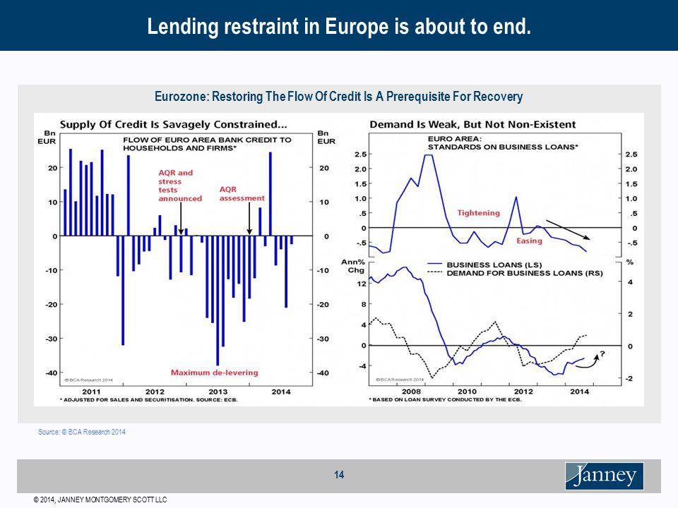 © 2014, JANNEY MONTGOMERY SCOTT LLC 14 Eurozone: Restoring The Flow Of Credit Is A Prerequisite For Recovery Lending restraint in Europe is about to end.