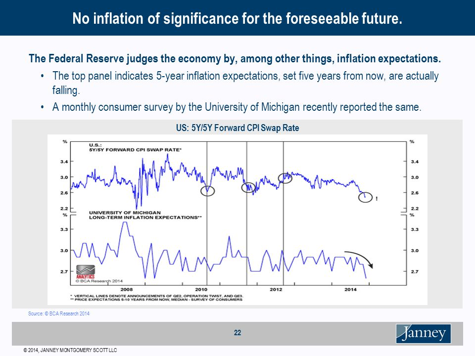 © 2014, JANNEY MONTGOMERY SCOTT LLC 22 The Federal Reserve judges the economy by, among other things, inflation expectations.