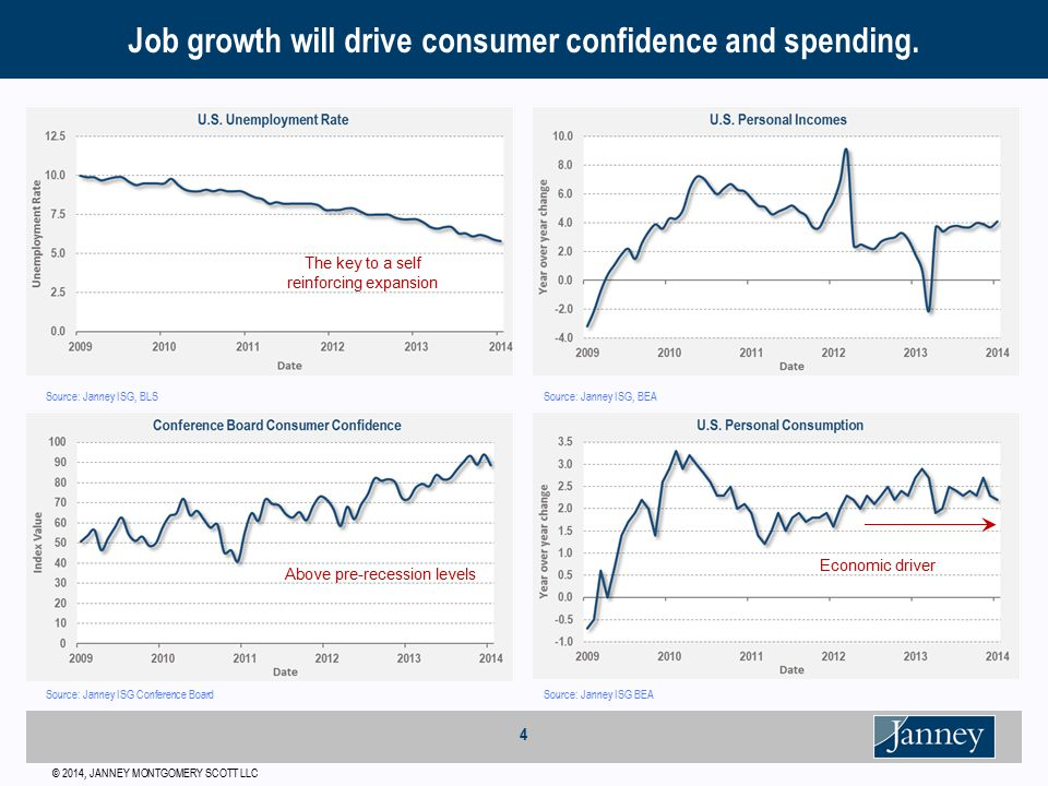 © 2014, JANNEY MONTGOMERY SCOTT LLC 4 Job growth will drive consumer confidence and spending.