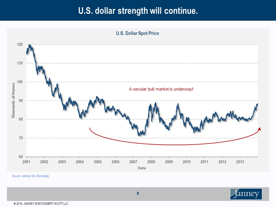© 2014, JANNEY MONTGOMERY SCOTT LLC 9 U.S. dollar strength will continue.