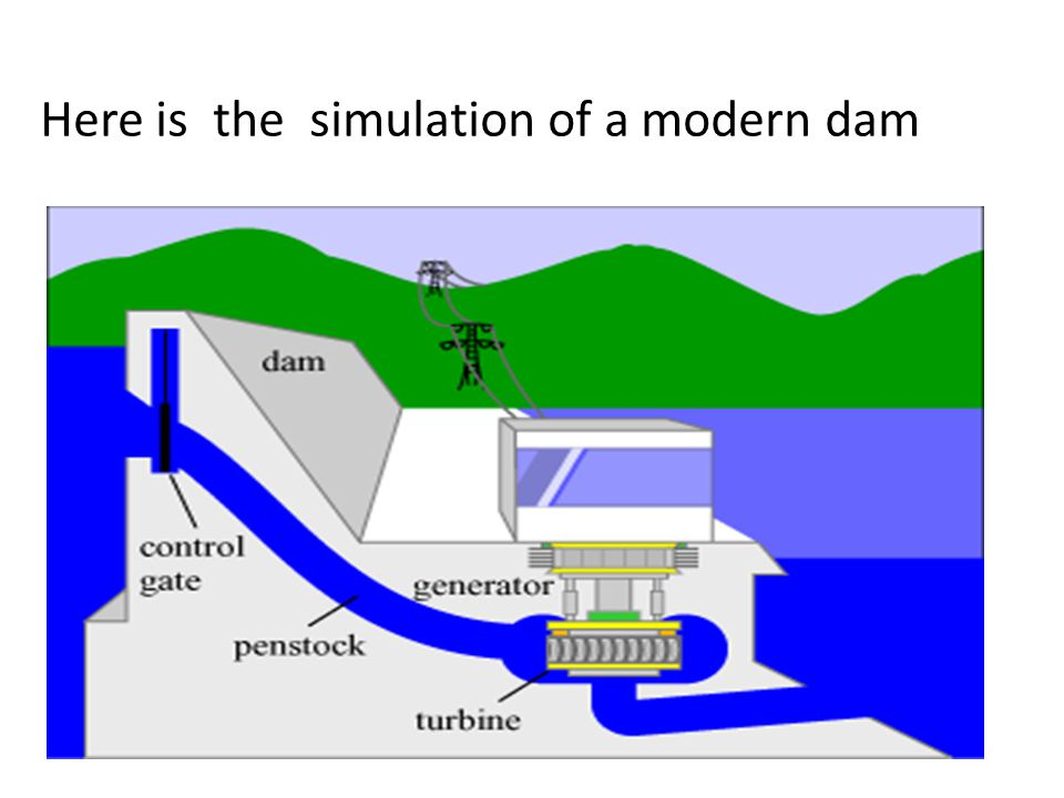 Here is the simulation of a modern dam