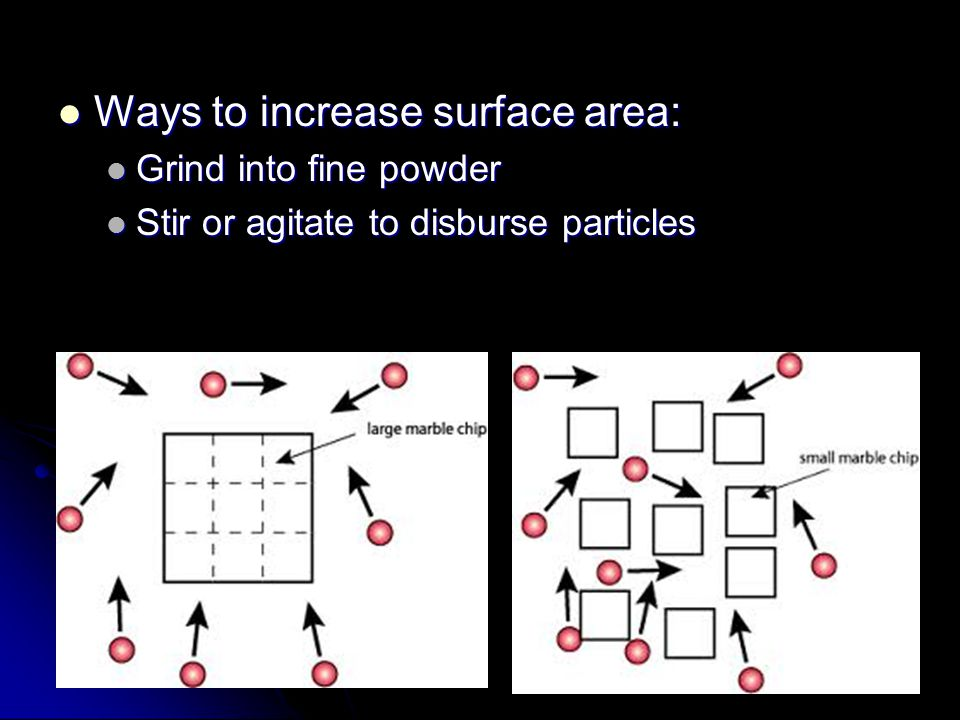 Ways to increase surface area: Ways to increase surface area: Grind into fine powder Grind into fine powder Stir or agitate to disburse particles Stir or agitate to disburse particles