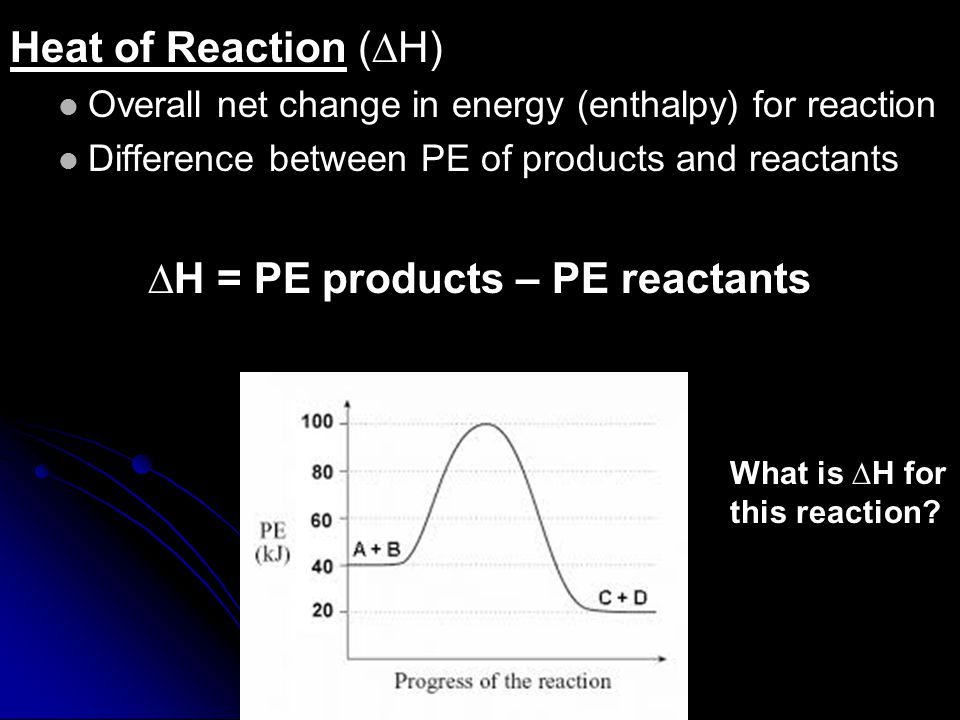 Heat of Reaction (∆H) Overall net change in energy (enthalpy) for reaction Difference between PE of products and reactants ∆H = PE products – PE reactants What is ∆H for this reaction