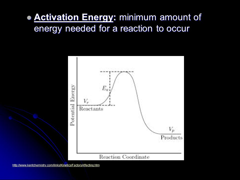 Activation Energy: minimum amount of energy needed for a reaction to occur Activation Energy: minimum amount of energy needed for a reaction to occur http://www.kentchemistry.com/links/Kinetics/FactorsAffecting.htm