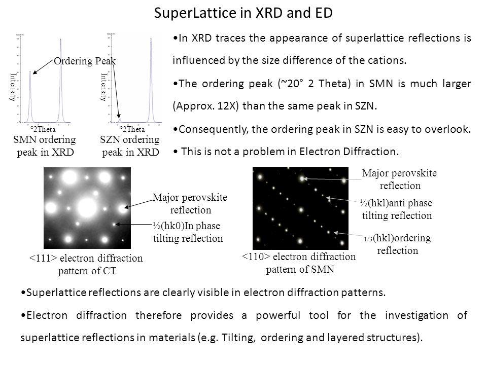 SMN ordering peak in XRD SZN ordering peak in XRD Ordering Peak °2Theta Intensity Superlattice reflections are clearly visible in electron diffraction