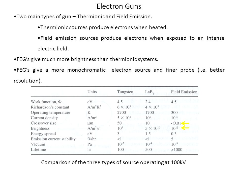 Electron Guns Two main types of gun – Thermionic and Field Emission. Thermionic sources produce electrons when heated. Field emission sources produce