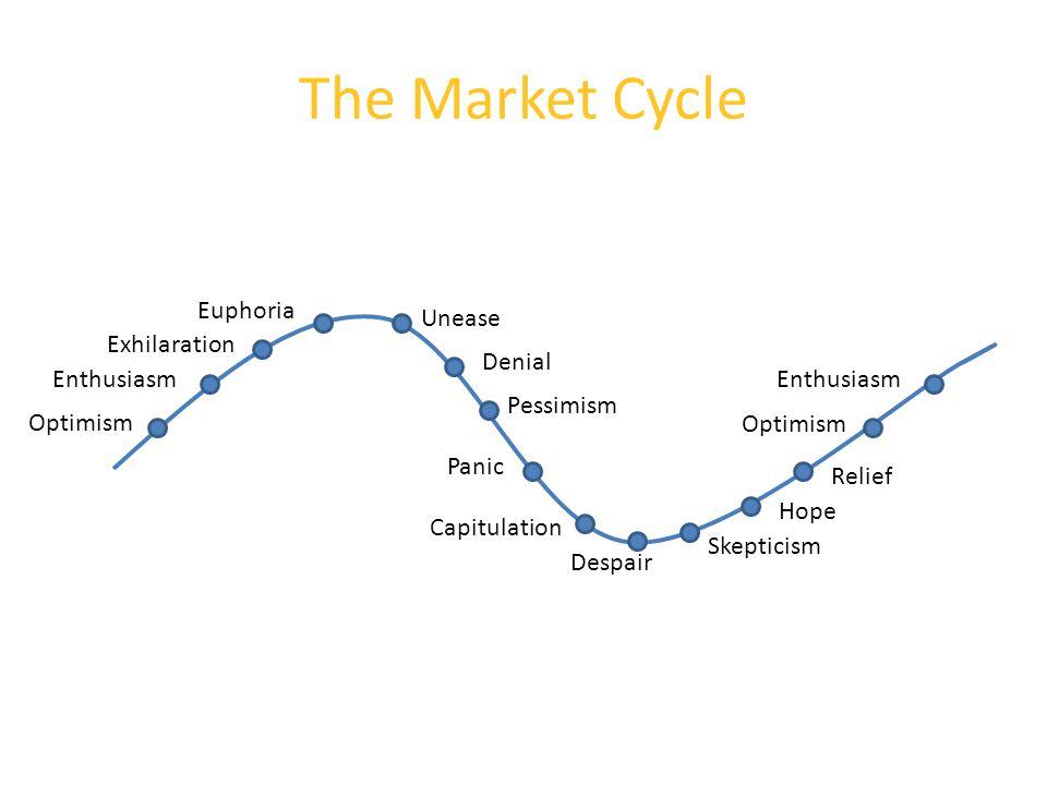 Euphoria Denial Despair Hope Skepticism Optimism Enthusiasm Exhilaration Unease Pessimism Panic Capitulation Relief Optimism Enthusiasm The Market Cycle