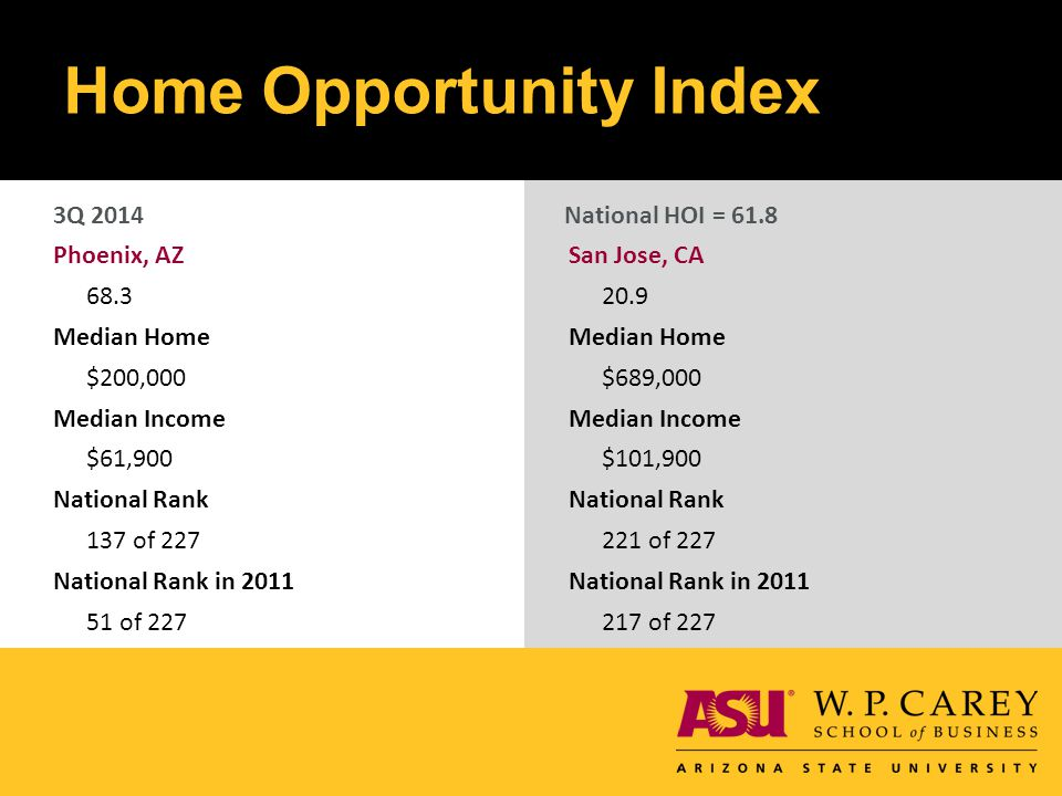 Home Opportunity Index Phoenix, AZ 68.3 Median Home $200,000 Median Income $61,900 National Rank 137 of 227 National Rank in 2011 51 of 227 San Jose, CA 20.9 Median Home $689,000 Median Income $101,900 National Rank 221 of 227 National Rank in 2011 217 of 227 3Q 2014National HOI = 61.8