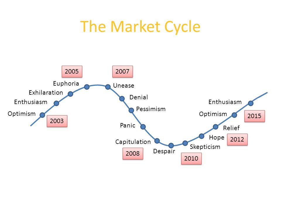 Euphoria Denial Despair Hope Skepticism Optimism Enthusiasm Exhilaration Unease Pessimism Panic Capitulation Relief Optimism Enthusiasm 2005 2008 2010 2015 2007 2012 2003 The Market Cycle