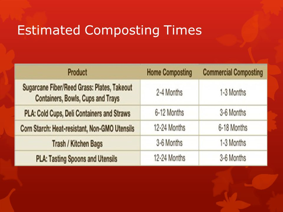 Estimated Composting Times