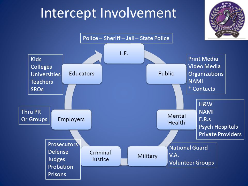 Intercept Involvement L.E.Public Mental Health Military Criminal Justice EmployersEducators H&W NAMI E.R.s Psych Hospitals Private Providers Police – Sheriff – Jail – State Police Print Media Video Media Organizations NAMI * Contacts National Guard V.A.