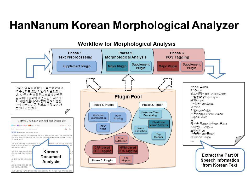 HanNanum Korean Morphological Analyzer Phase 3. POS Tagging Phase 2. Morphological Analysis Plugin Pool Phase 1. Plugin Sentence Segmentation Sentence