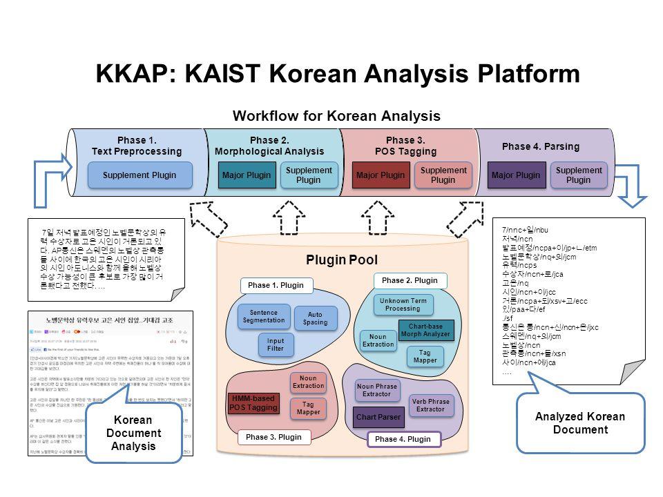 KKAP: KAIST Korean Analysis Platform Phase 3. POS Tagging Phase 2. Morphological Analysis Plugin Pool Phase 1. Plugin Sentence Segmentation Sentence S