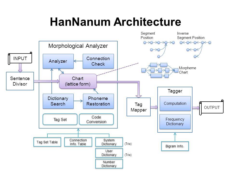 HanNanum Architecture Morphological Analyzer Analyzer Phoneme Restoration Connection Check Connection Check Dictionary Search Dictionary Search Tag Se