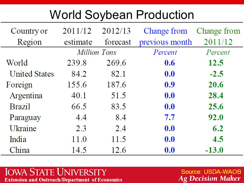Extension and Outreach/Department of Economics World Soybean Production Source: USDA-WAOB