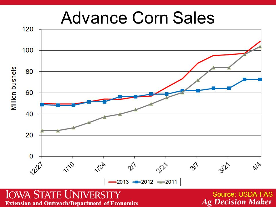 Extension and Outreach/Department of Economics Advance Corn Sales Source: USDA-FAS