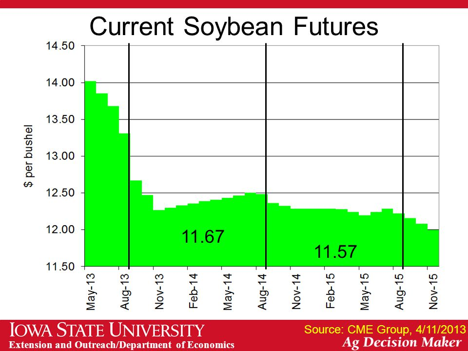 Extension and Outreach/Department of Economics Current Soybean Futures Source: CME Group, 4/11/2013 11.67 11.57