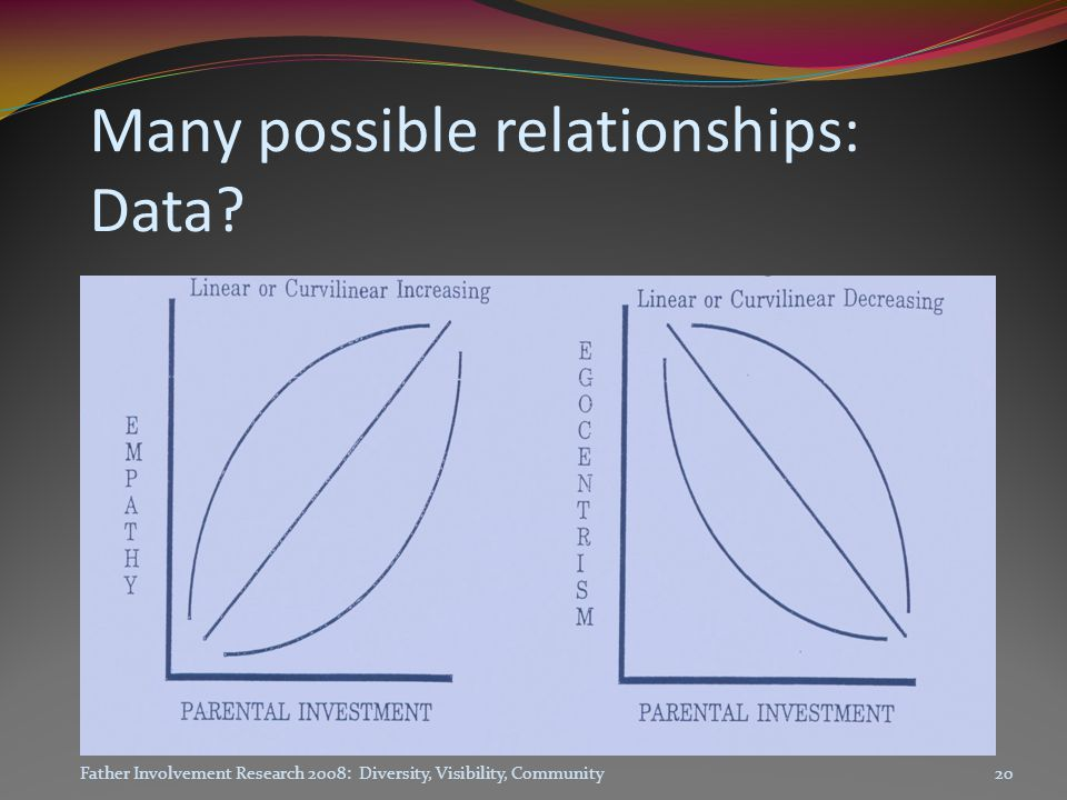 Many possible relationships: Data.