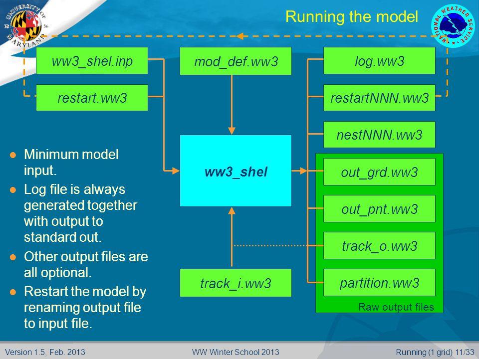 Version 1.5, Feb. 2013Running (1 grid) 11/33WW Winter School 2013 Running the model ww3_shel.inprestart.ww3 ww3_shel mod_def.ww3 log.ww3 Minimum model