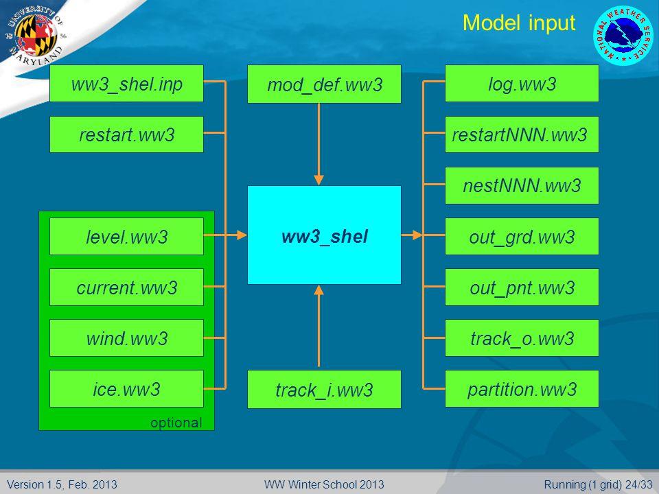 Version 1.5, Feb. 2013Running (1 grid) 24/33WW Winter School 2013 optional Model input ww3_shel.inprestart.ww3 ww3_shel mod_def.ww3track_i.ww3 log.ww3