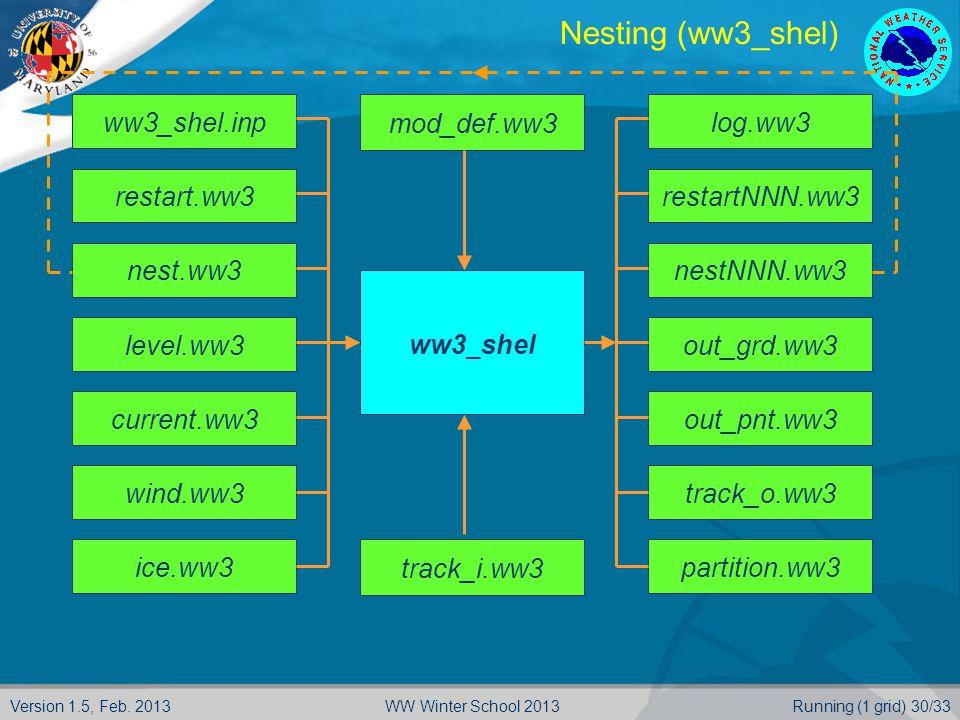 Version 1.5, Feb. 2013Running (1 grid) 30/33WW Winter School 2013 Nesting (ww3_shel) ww3_shel.inprestart.ww3nest.ww3level.ww3current.ww3wind.ww3ice.ww