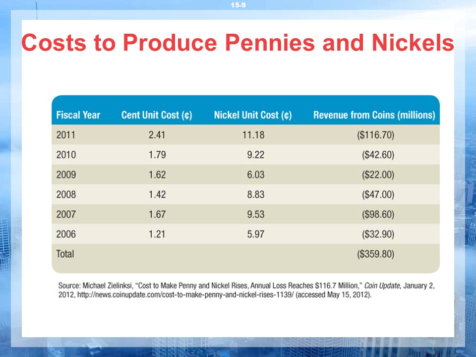 Costs to Produce Pennies and Nickels 15-9