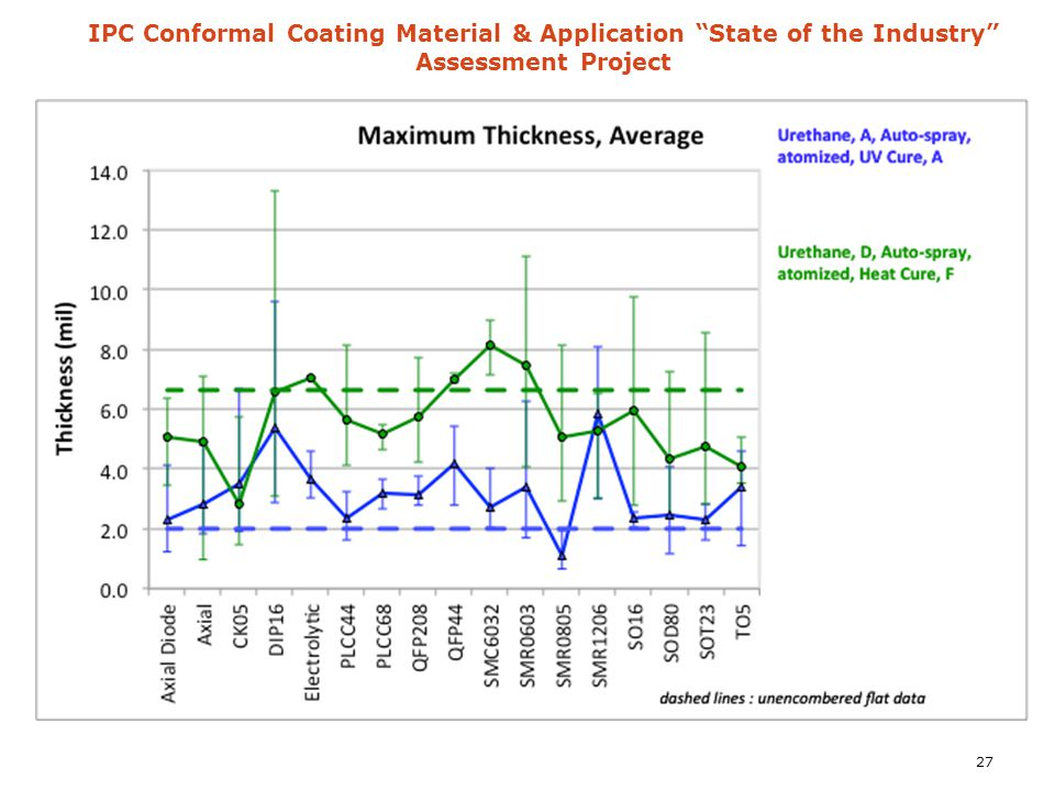 "IPC Conformal Coating Material & Application ""State of the Industry"" Assessment Project 27"