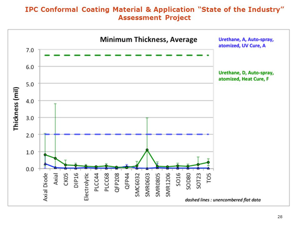 "IPC Conformal Coating Material & Application ""State of the Industry"" Assessment Project 28"