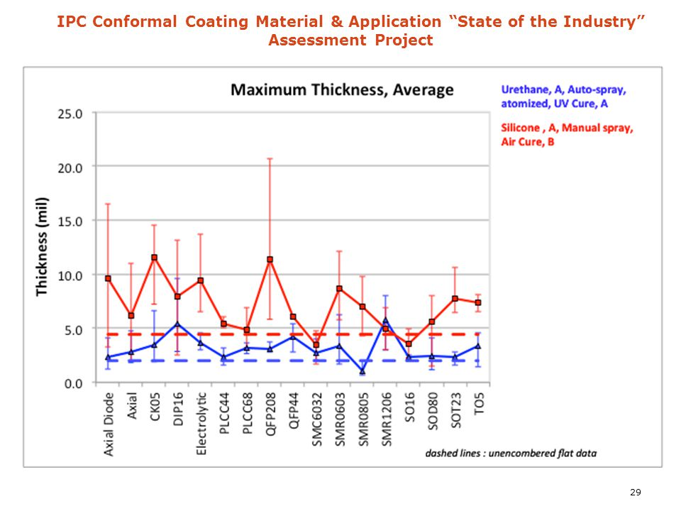 "IPC Conformal Coating Material & Application ""State of the Industry"" Assessment Project 29"