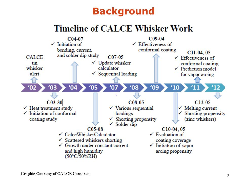 Background 3 Graphic Courtesy of CALCE Consortia