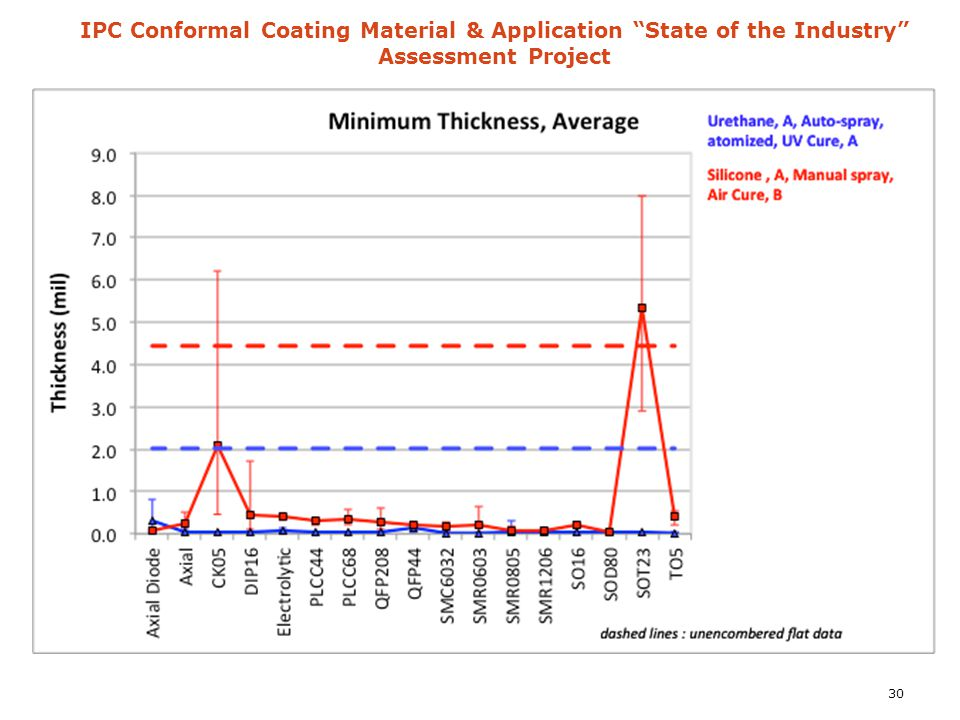 "IPC Conformal Coating Material & Application ""State of the Industry"" Assessment Project 30"