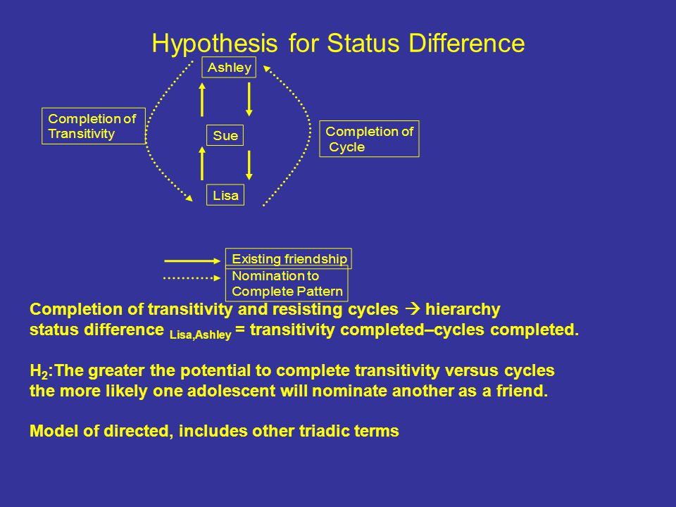 Hypothesis for Status Difference Completion of transitivity and resisting cycles  hierarchy status difference Lisa,Ashley = transitivity completed–cycles completed.