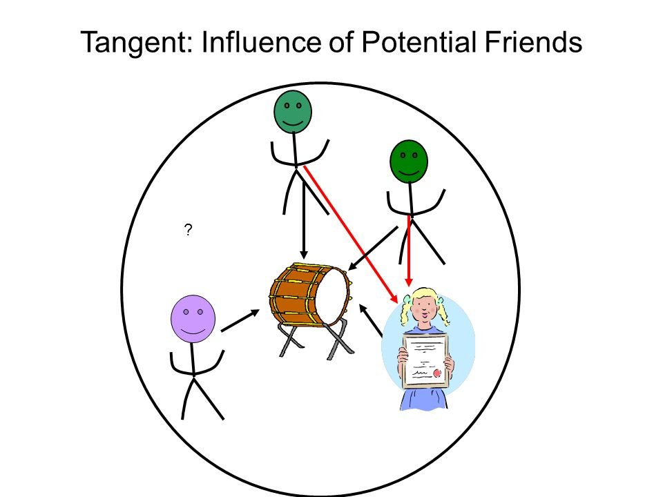 Tangent: Influence of Potential Friends