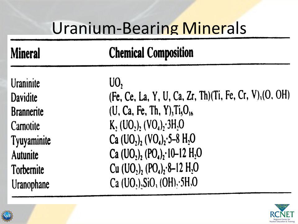 Uranium-Bearing Minerals