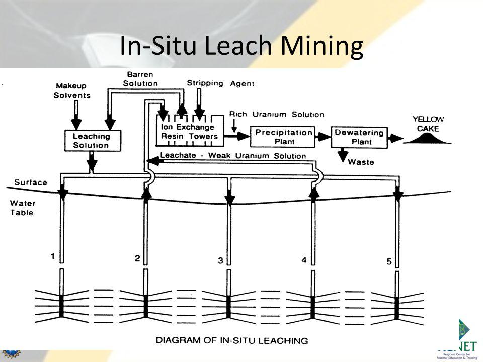 In-Situ Leach Mining