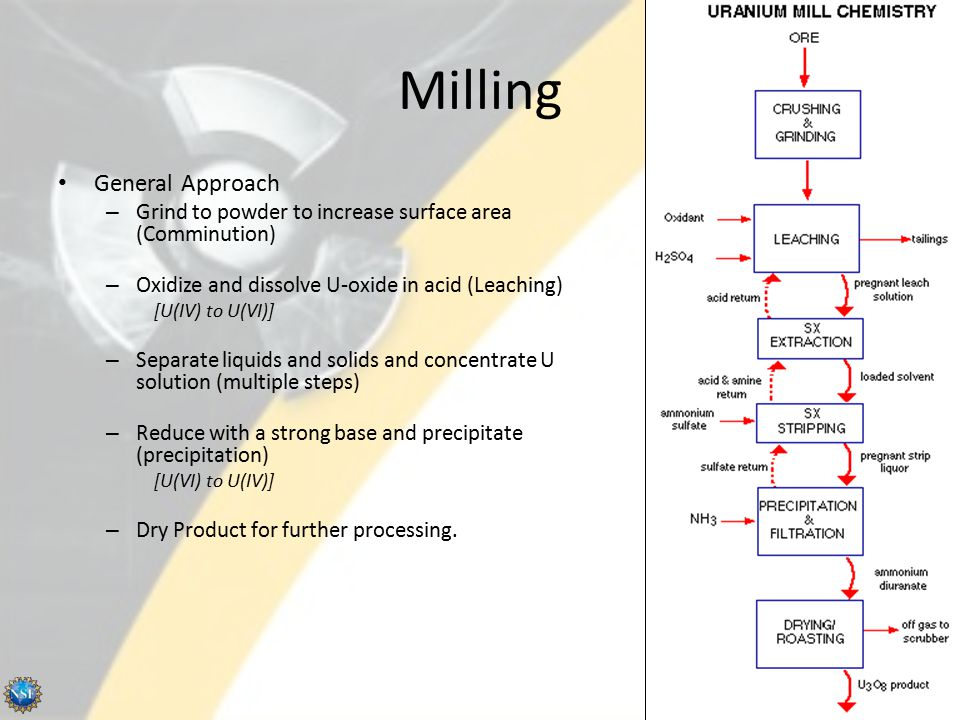 Milling General Approach – Grind to powder to increase surface area (Comminution) – Oxidize and dissolve U-oxide in acid (Leaching) [U(IV) to U(VI)] –