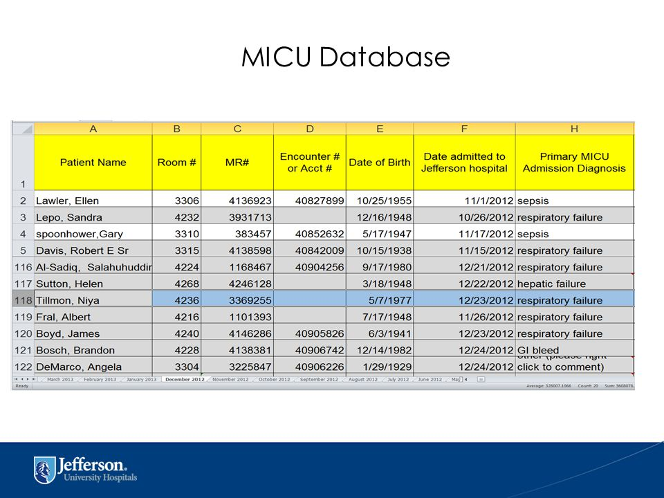 MICU Database