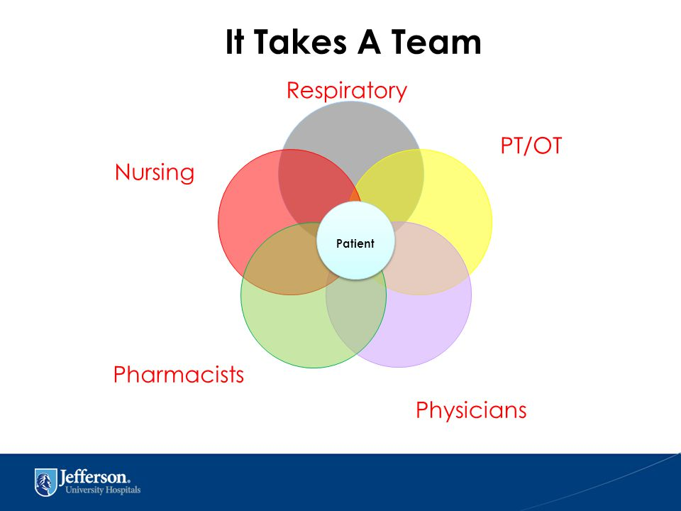 Respiratory PT/OT Physicians Nursing Pharmacists Patient It Takes A Team