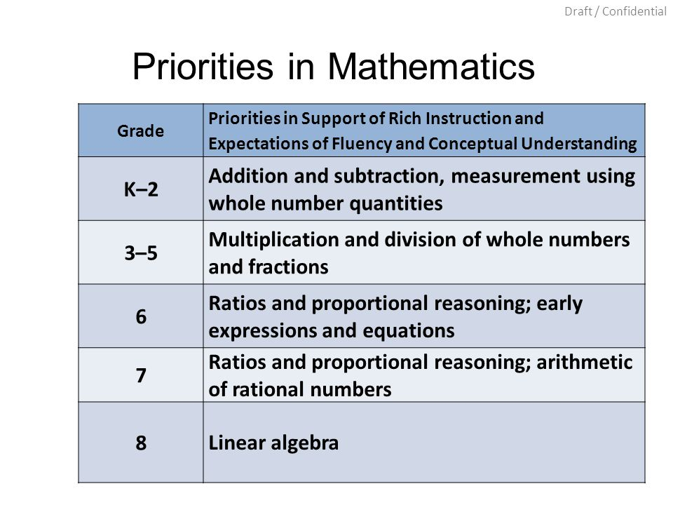 Draft / Confidential Grade Priorities in Support of Rich Instruction and Expectations of Fluency and Conceptual Understanding K–2 Addition and subtraction, measurement using whole number quantities 3–5 Multiplication and division of whole numbers and fractions 6 Ratios and proportional reasoning; early expressions and equations 7 Ratios and proportional reasoning; arithmetic of rational numbers 8 Linear algebra Priorities in Mathematics
