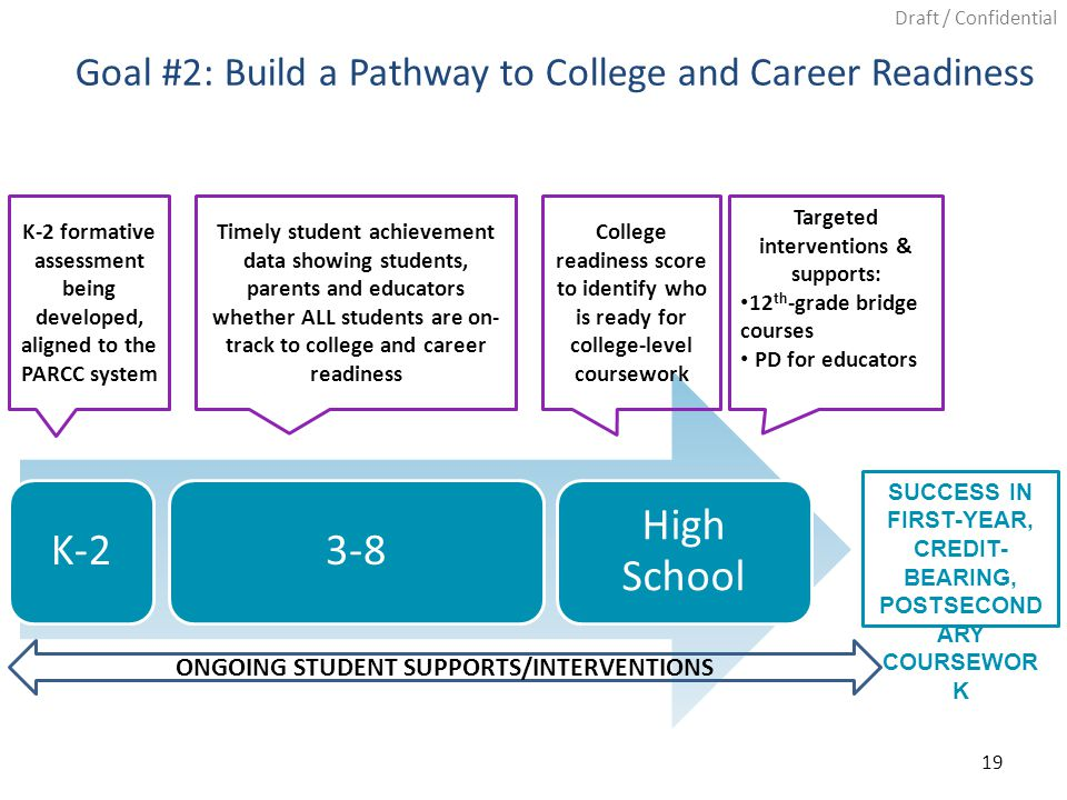 Draft / Confidential 19 Goal #2: Build a Pathway to College and Career Readiness K-23-8 High School K-2 formative assessment being developed, aligned to the PARCC system Timely student achievement data showing students, parents and educators whether ALL students are on- track to college and career readiness ONGOING STUDENT SUPPORTS/INTERVENTIONS College readiness score to identify who is ready for college-level coursework SUCCESS IN FIRST-YEAR, CREDIT- BEARING, POSTSECOND ARY COURSEWOR K Targeted interventions & supports: 12 th -grade bridge courses PD for educators