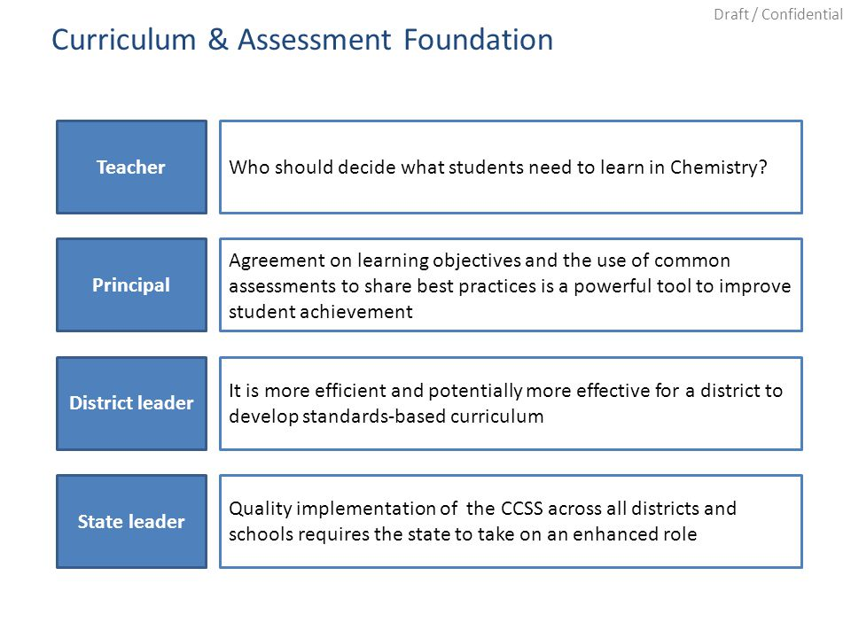 Draft / Confidential Curriculum & Assessment Foundation TeacherWho should decide what students need to learn in Chemistry? Agreement on learning objec