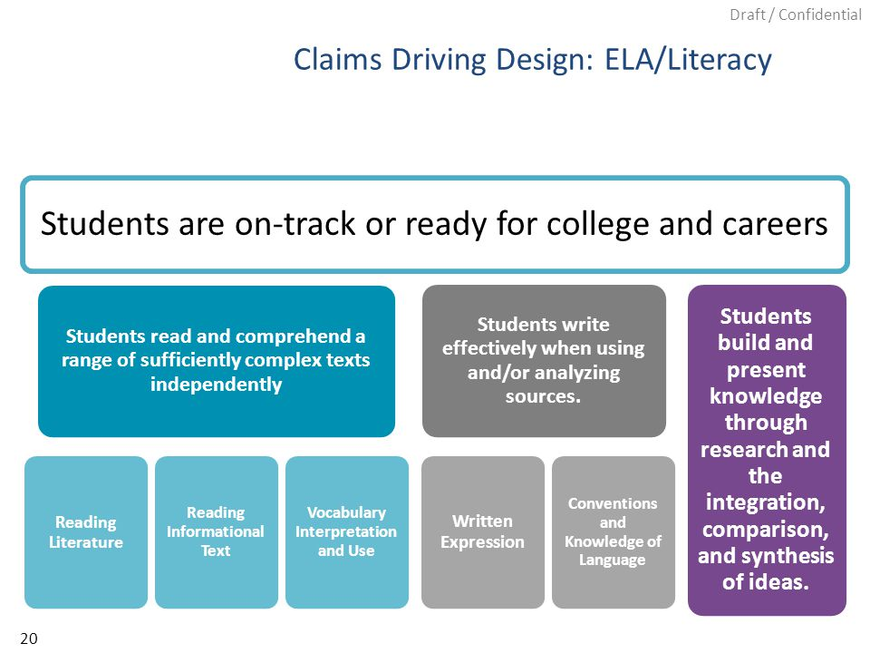 Draft / Confidential Claims Driving Design: ELA/Literacy Students are on-track or ready for college and careers Students read and comprehend a range of sufficiently complex texts independently Reading Literature Reading Informational Text Vocabulary Interpretation and Use Students write effectively when using and/or analyzing sources.