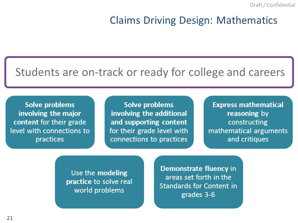Draft / Confidential Solve problems involving the major content for their grade level with connections to practices Solve problems involving the additional and supporting content for their grade level with connections to practices Express mathematical reasoning by constructing mathematical arguments and critiques Use the modeling practice to solve real world problems Demonstrate fluency in areas set forth in the Standards for Content in grades 3-6 Claims Driving Design: Mathematics Students are on-track or ready for college and careers 21