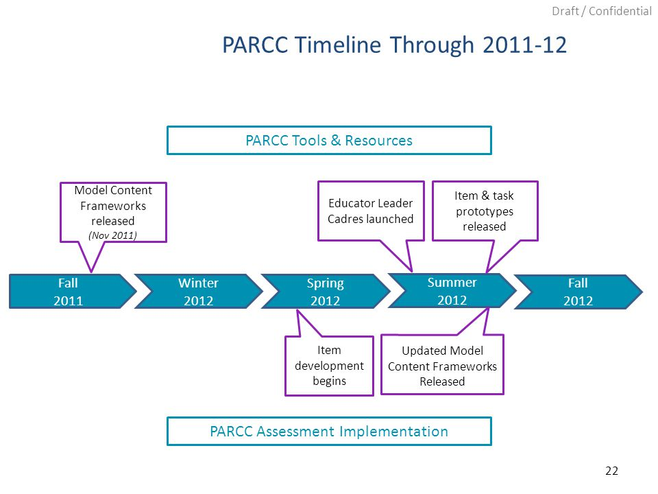 Draft / Confidential PARCC Timeline Through 2011-12 Fall 2011 Winter 2012 Spring 2012 Summer 2012 PARCC Assessment Implementation PARCC Tools & Resources Model Content Frameworks released (Nov 2011) Educator Leader Cadres launched Item & task prototypes released Item development begins 22 Updated Model Content Frameworks Released Fall 2012