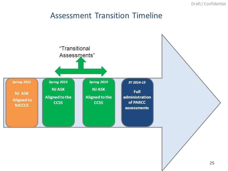 Draft / Confidential 25 Assessment Transition Timeline Spring 2012 NJ ASK Aligned to NJCCCS Spring 2013 NJ ASK Aligned to the CCSS Spring 2014 NJ ASK Aligned to the CCSS SY 2014-15 Full administration of PARCC assessments Transitional Assessments